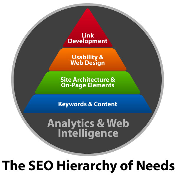 The SEO Hierarchy of Needs