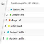 Отслеживания социальных действий с Google Analytics