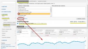 Просмотр посещаемости сайта в разрезе поискового трафика