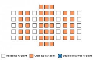 Точки фокусировки для линз со светосилой до F4