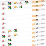 Трафиковое продвижение сайта по данным Яндекс Метрики