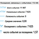 Отслеживание статистики рекламных блоков в Google Analytics