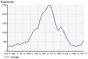 Падение переходов с Google по данным Liveinternet