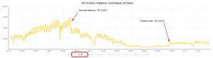 Возвращение трафика с Google по графику Яндекс Метрики