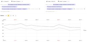 Падение трафика при сравнении двух периодов до и после наложения фильтра