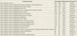 Список страниц для эксперимента