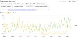 Изменение трафика на экспериментальные страницы - Гугл вырос