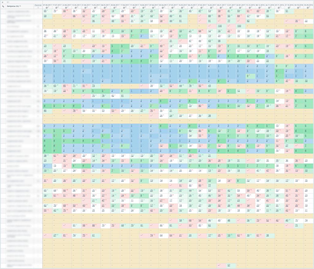 Позиции нашего клиента за период 30.09.2016 по 07.08.2017