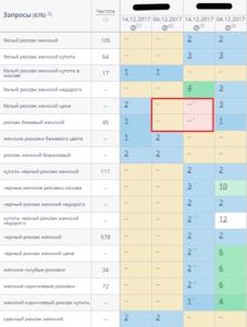Мигание позиций сайта конкурента, Topvisor