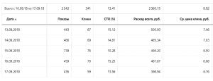 Расходы по поисковой кампании в Яндексе