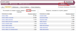 Статистика фразы купить диван в Москве