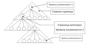 Представление структуры сайта