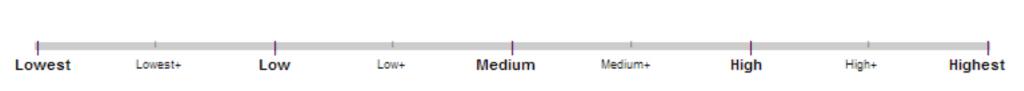 Варианты основных и промежуточных оценок
