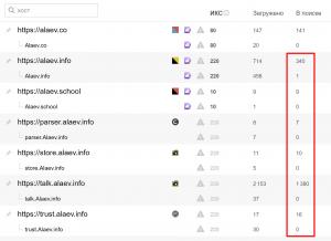 Реальное количество страниц в поиске по данным Яндекс Вебмастера