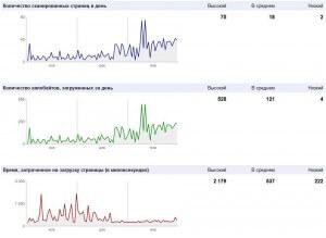 График зависимости количества сканирований от скорости загрузки страниц