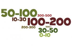 Статистика посещаемости блогов за день по LI
