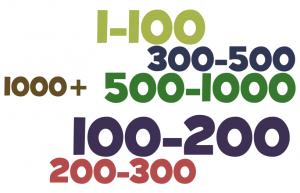 Статистика подписчиков блогов