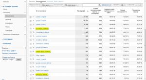 Список источников трафика на сайт по данным Google Analytics