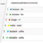 Отслеживания социальных действий с Google Analytics