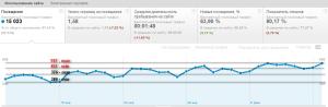 График переходов на блог alaev.info с поисковых систем за месяц
