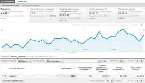Трафик с поисковых систем на целевую страницу