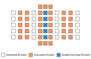 Точки фокусировки для линз со светосилой до F2.8