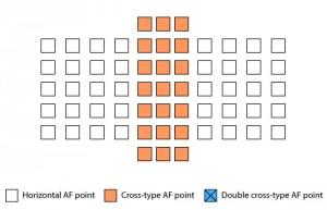 Точки фокусировки для линз со светосилой до F5.6