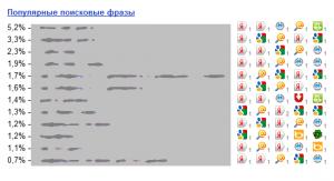 Замечательная статистика переходов на сайт из поиска