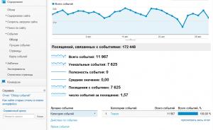 Обзор событий по категориям в Google Analytics