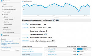 Обзор событий по ярлыкам в Google Analytics