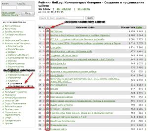 Рейтинг сайтов HotLog.ru по категориям