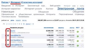 Статистика сайтов по категориям в top.mail.ru
