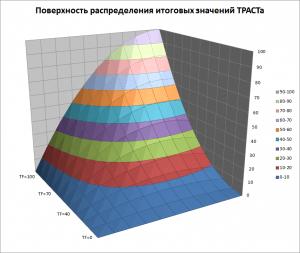 Поверхность распределения траста сайта