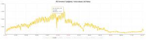 Падение посещаемости с Google по данным Яндекс Метрики