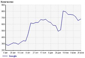 Возвращение трафика с Google по графику Liveinternet по неделям