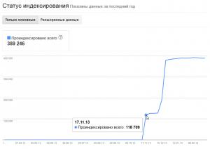 Статус индексирования сайта в Google