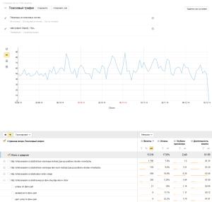 Отчет в результате использования регулярных выражений в Яндекс Метрике 2.0
