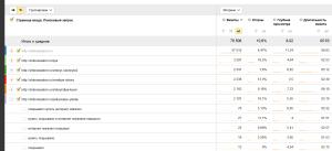 Просмотр отчета с самыми популярными точками входа из поисковых систем в Яндекс Метрике 2.0