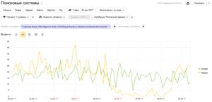 Изменение трафика на экспериментальные страницы - Гугл не изменился