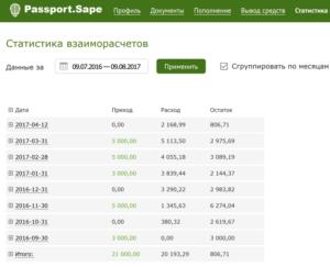 Сколько денег потратили на sape.ru