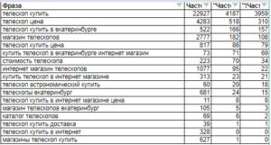 Сортируем список ключевых фраз по частоте