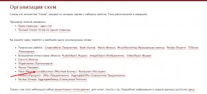 Составление микроразметки Schema.org