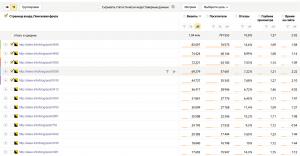Список самых популярных страниц по переходам из поиска